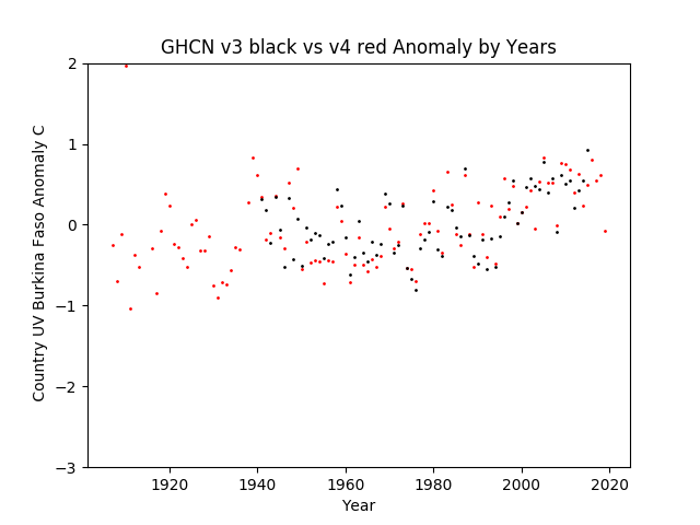 GHCN v3.3 vs v4 UV Burkina Faso Anomaly