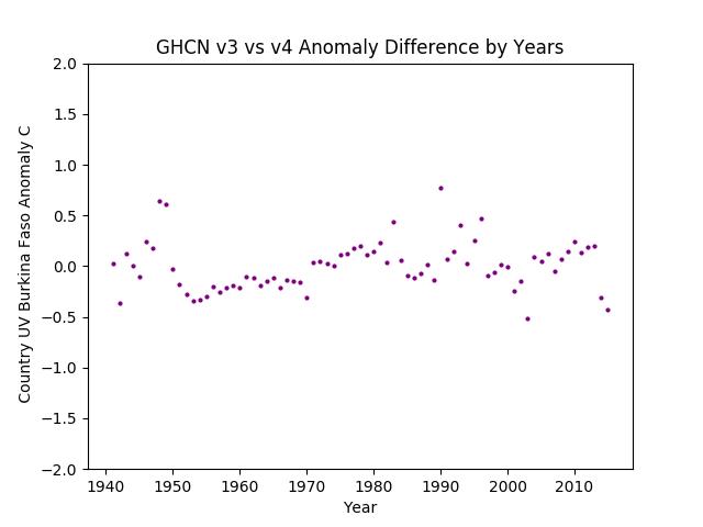 GHCN v3.3 vs v4 UV Burkina Faso Difference