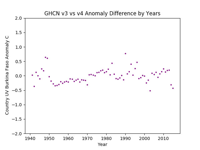 GHCN v3.3 vs v4 UV Burkina Faso Difference