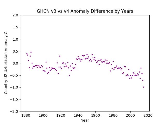 GHCN v3.3 vs v4 UZ Uzbekistan Difference
