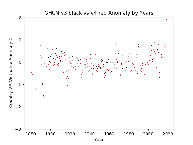 GHCN v3.3 vs v4 VM Viet Nam Anomaly