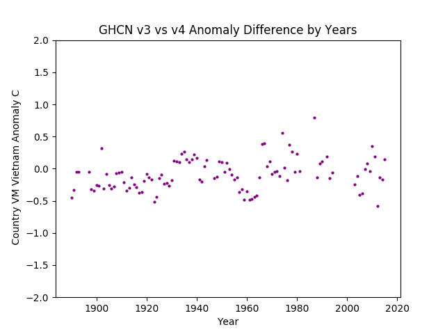 GHCN v3.3 vs v4 VM Viet Nam Difference
