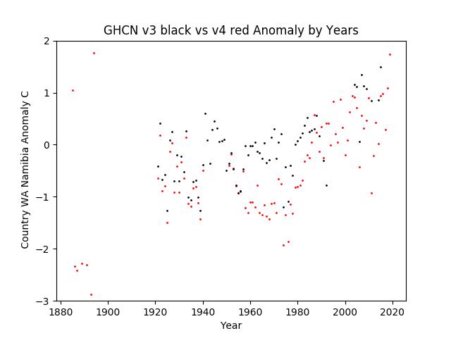 GHCN v3.3 vs v4 WA Namibia Anomaly