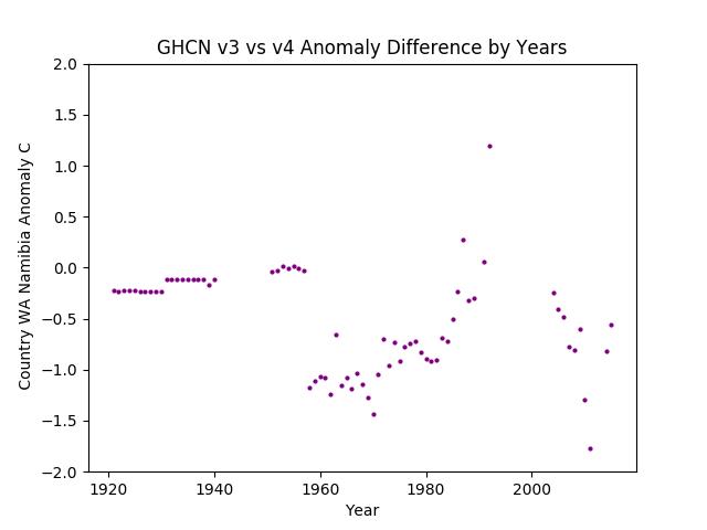 GHCN v3.3 vs v4 WA Namibia Difference
