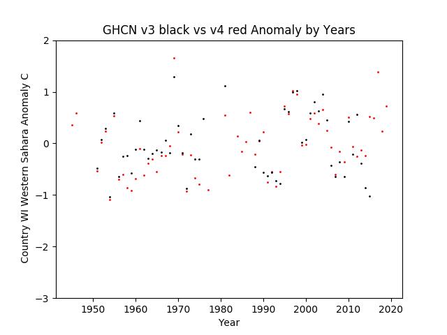 GHCN v3.3 vs v4 WI Western Sahara Anomaly