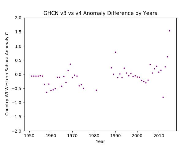 GHCN v3.3 vs v4 WI Western Sahara Difference