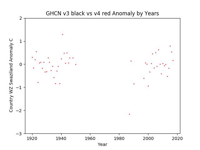 GHCN v3.3 vs v4 WZ Swaziland Anomaly