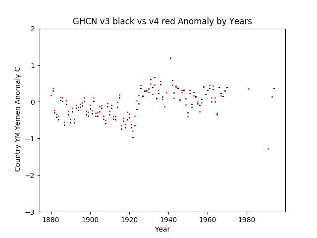 GHCN v3.3 vs v4 YM Yemen Anomaly