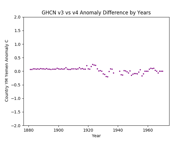 GHCN v3.3 vs v4 YM Yemen Difference
