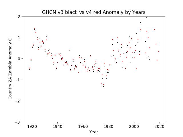 GHCN v3.3 vs v4 ZA Zambia Anomaly