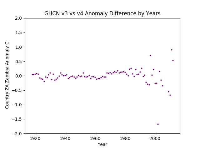 GHCN v3.3 vs v4 ZA Zambia Difference