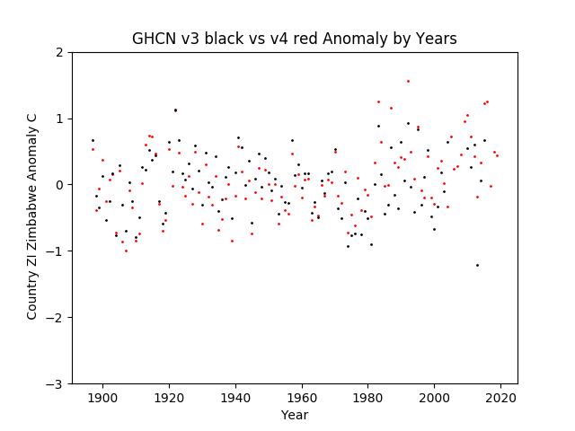 GHCN v3.3 vs v4 ZI Zimbabwe Anomaly