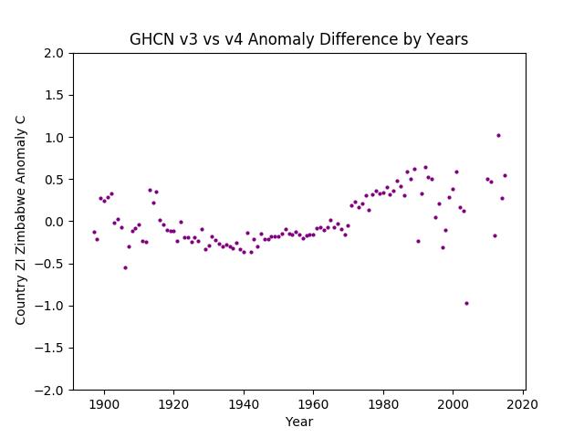 GHCN v3.3 vs v4 ZI Zimbabwe Difference