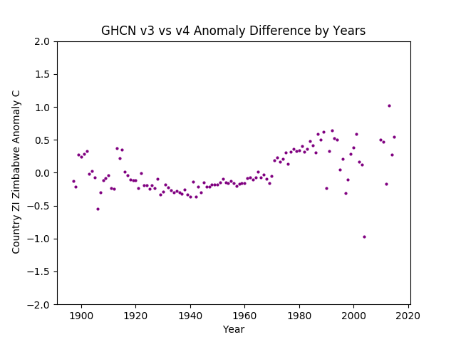 GHCN v3.3 vs v4 ZI Zimbabwe Difference