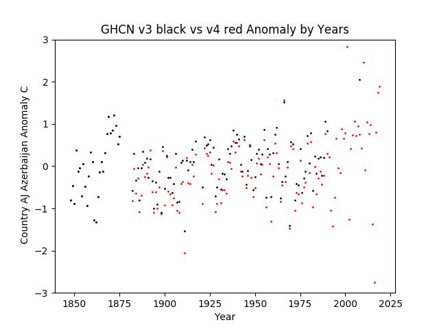 GHCN v3.3 vs v4  Azerbaijan Anomaly