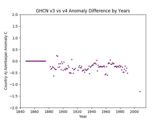 GHCN v3.3 vs v4 Azerbaijan Difference