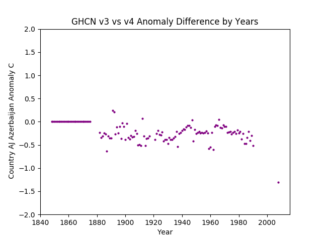 GHCN v3.3 vs v4  Azerbaijan Difference
