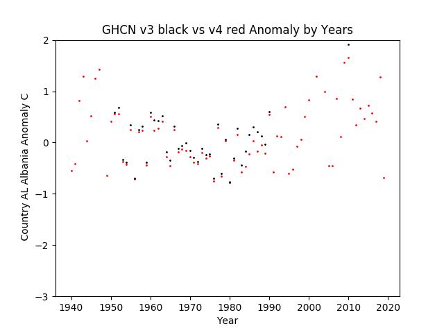 GHCN v3.3 vs v4  Albania Anomaly