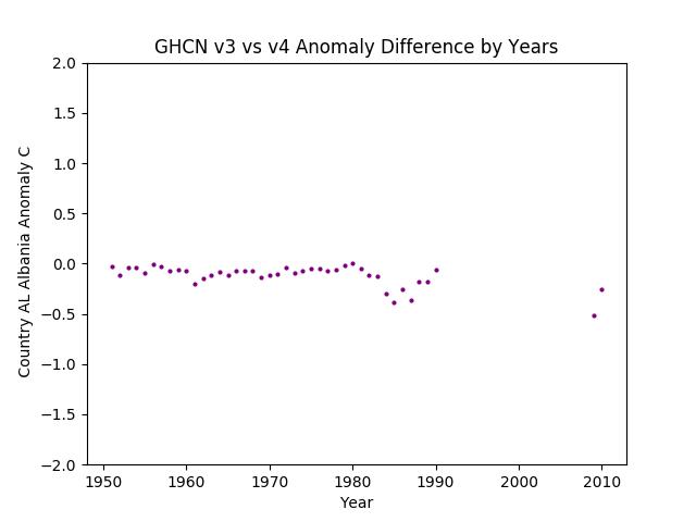 GHCN v3.3 vs v4 Albania Difference
