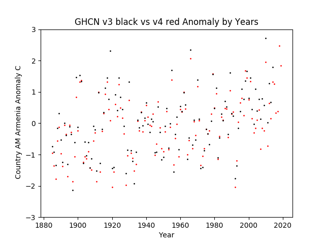 GHCN v3.3 vs v4 Armenia Anomaly