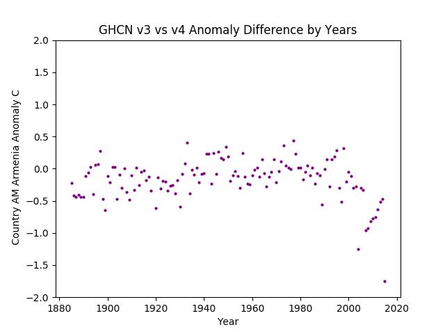 GHCN v3.3 vs v4 Armenia Difference