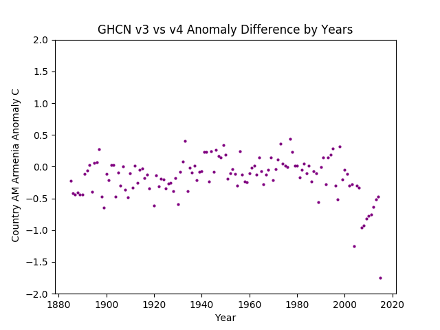 GHCN v3.3 vs v4  Armenia Difference