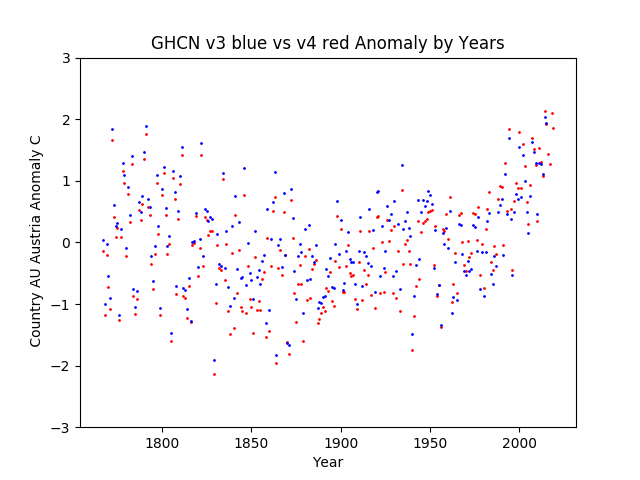GHCN v3.3 vs v4 Austria Anomaly