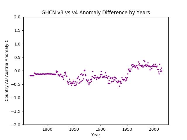 GHCN v3.3 vs v4 Austria Difference