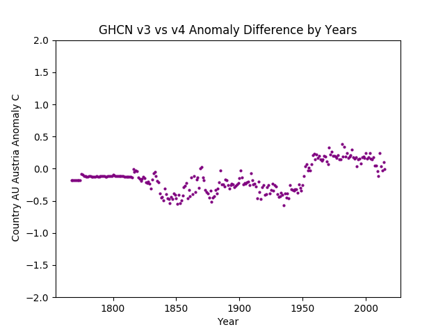 GHCN v3.3 vs v4 Austria Difference