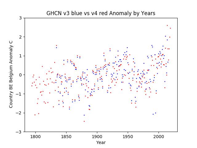 GHCN v3.3 vs v4 Belgium Anomaly