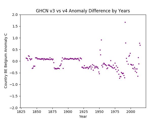 GHCN v3.3 vs v4 Belgium Difference