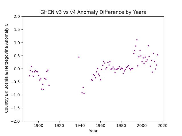 GHCN v3.3 vs v4 Bosnia & Herzegovina Difference