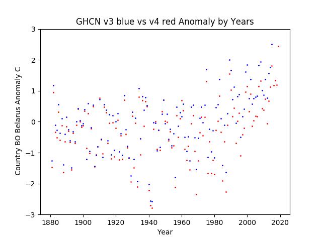 GHCN v3.3 vs v4 Belarus Anomaly