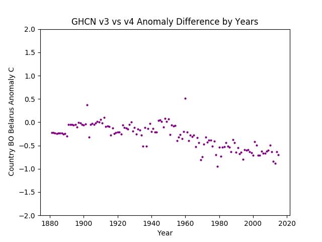 GHCN v3.3 vs v4 Belarus Difference