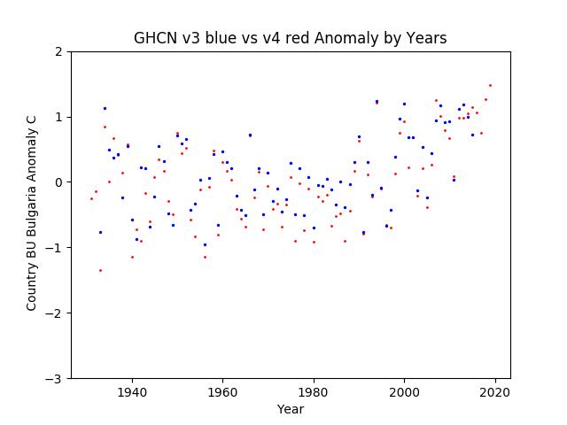 GHCN v3.3 vs v4 Bulgaria Anomaly