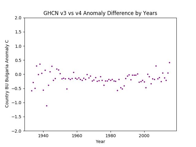 GHCN v3.3 vs v4 Bulgaria Difference