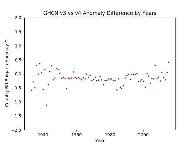 GHCN v3.3 vs v4 Bulgaria Difference