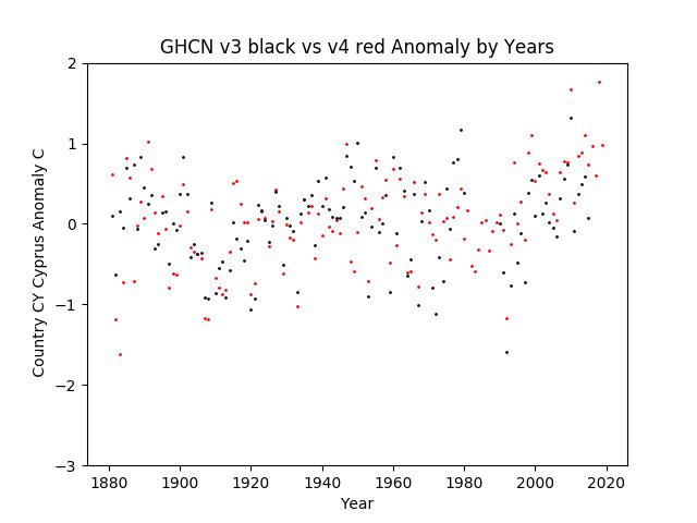 GHCN v3.3 vs v4  Cyprus Anomaly