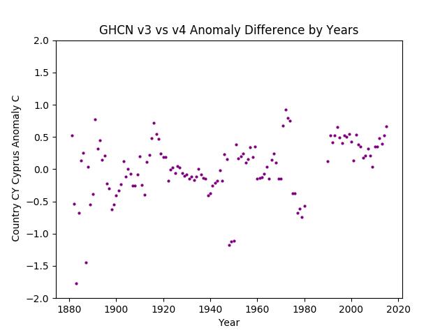 GHCN v3.3 vs v4  Cyprus Difference