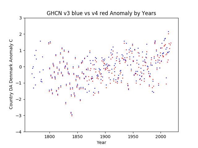 GHCN v3.3 vs v4 Denmark Anomaly