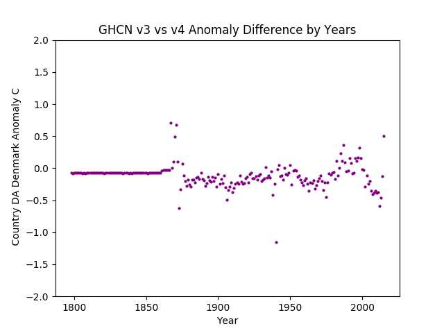 GHCN v3.3 vs v4 Denmark Difference