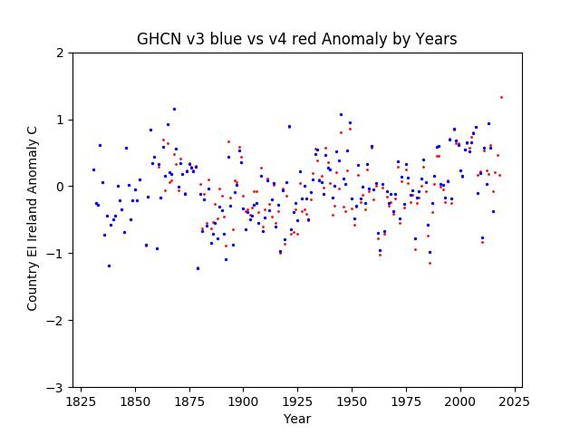 GHCN v3.3 vs v4 Ireland Anomaly