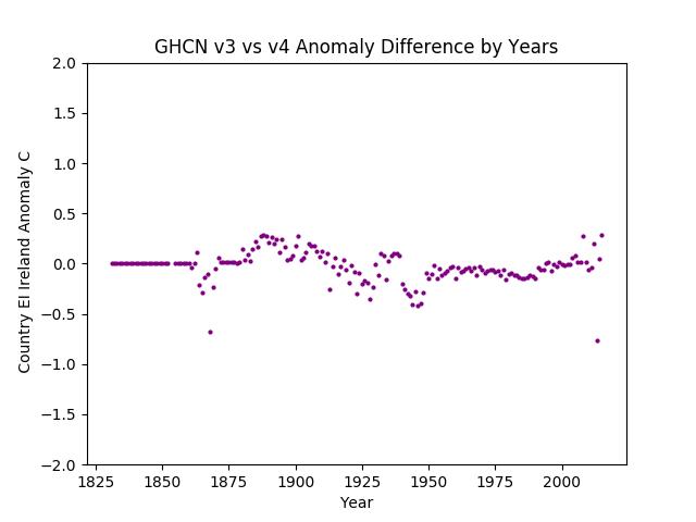 GHCN v3.3 vs v4 Ireland Difference