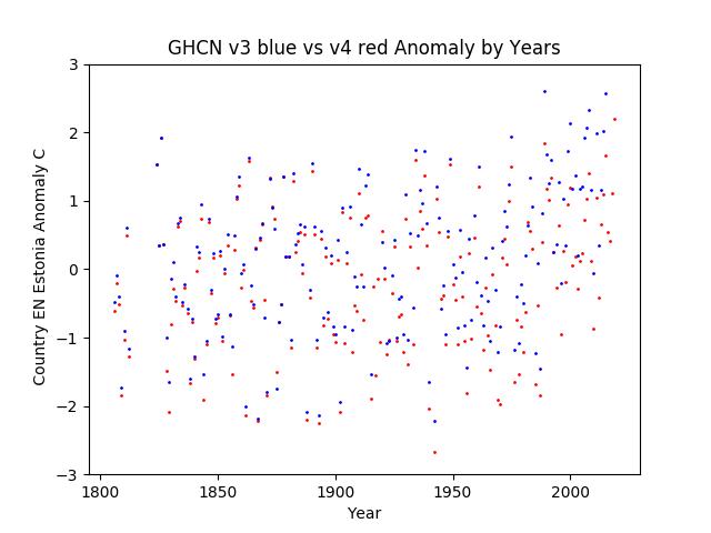 GHCN v3.3 vs v4 Estonia Anomaly