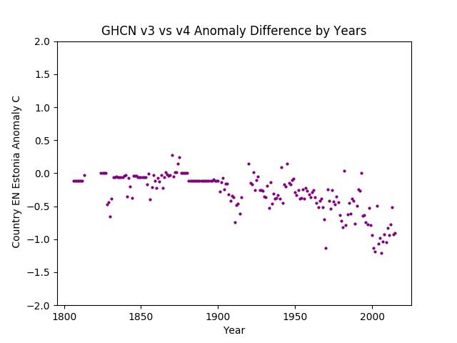GHCN v3.3 vs v4 Estonia Difference