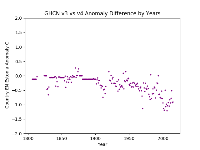 GHCN v3.3 vs v4 Estonia Difference
