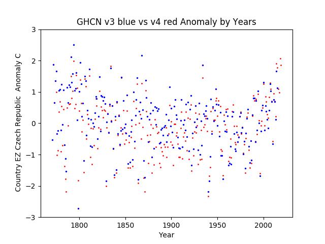 GHCN v3.3 vs v4 Czech Republic Anomaly