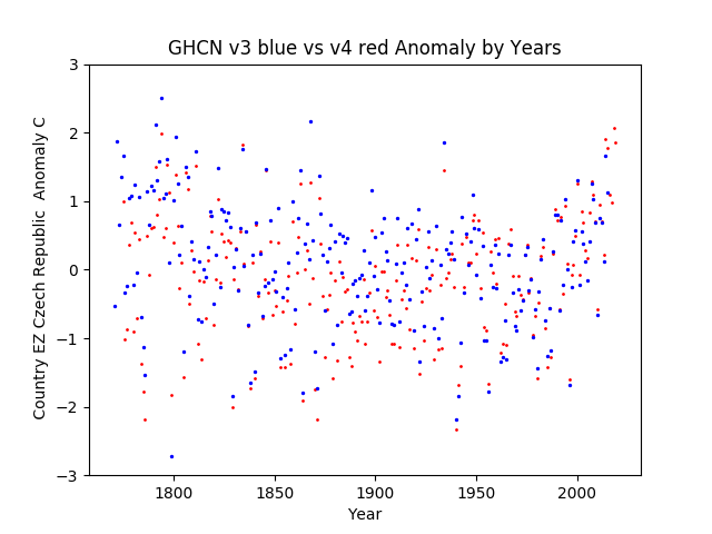 GHCN v3.3 vs v4 Czech Republic Anomaly