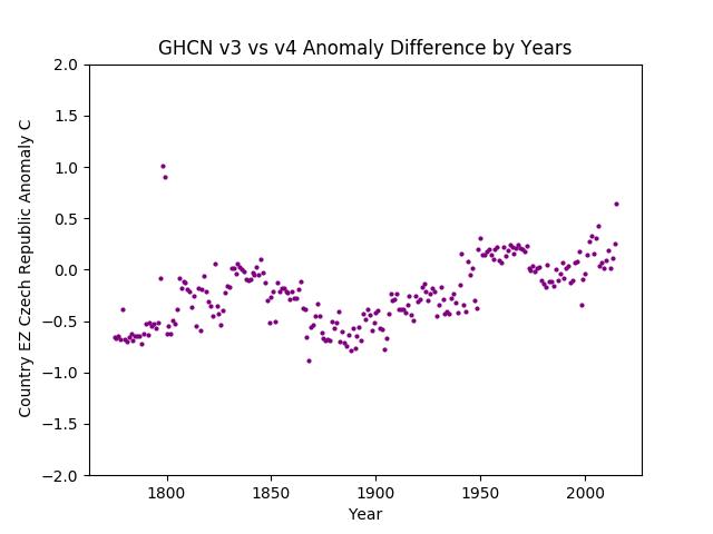 GHCN v3.3 vs v4 Czech Republic Difference