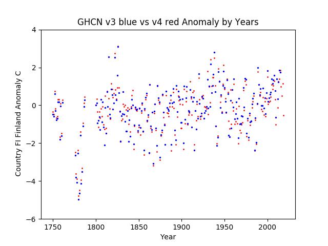 GHCN v3.3 vs v4 Finland  Anomaly
